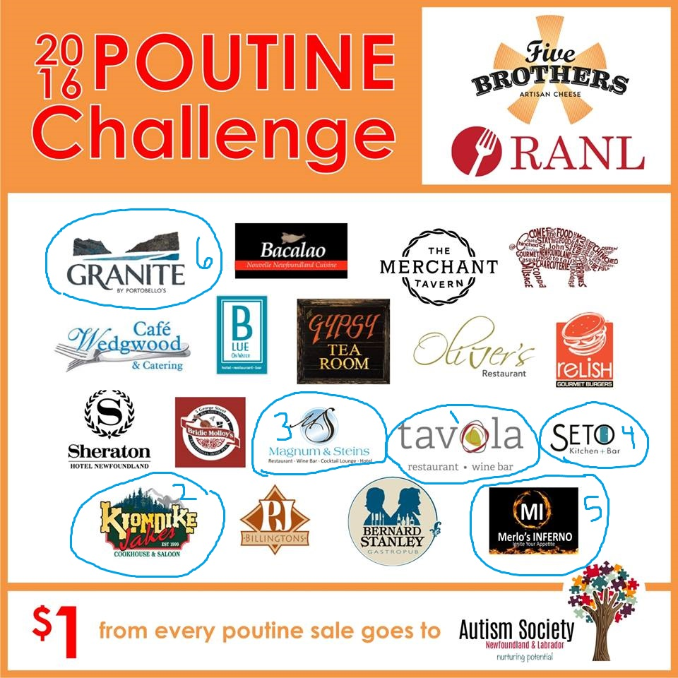 Poutine Challenge